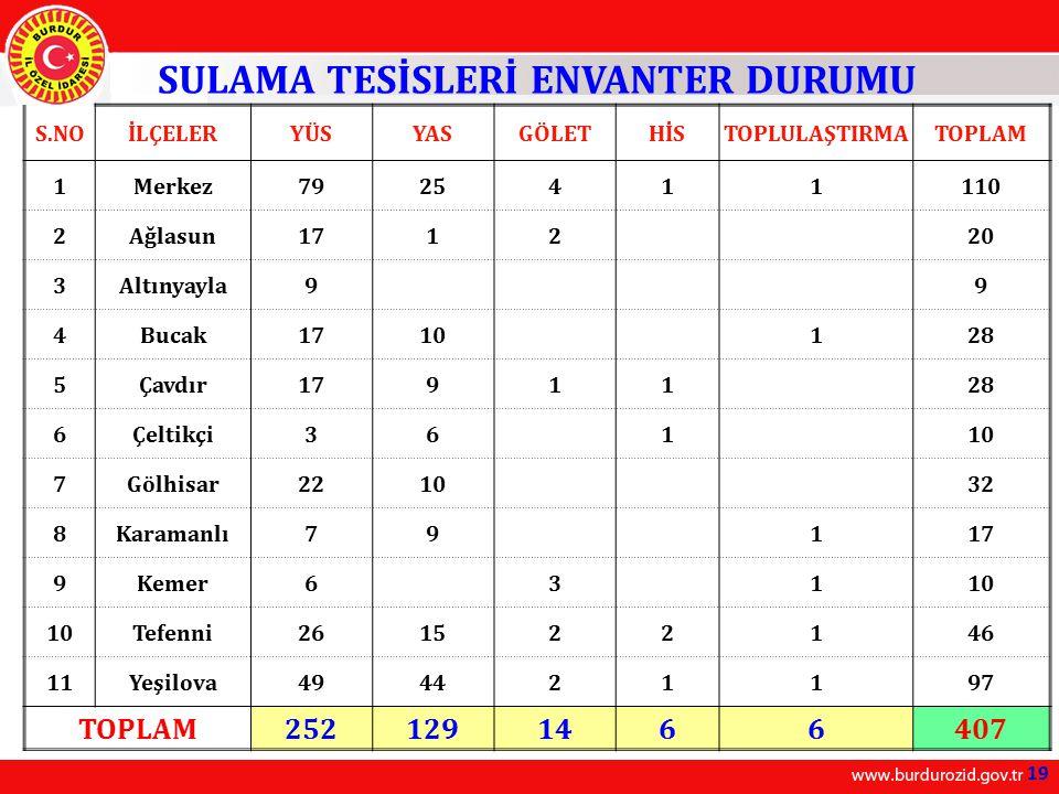 SULAMA TESİSLERİ ENVANTER DURUMU