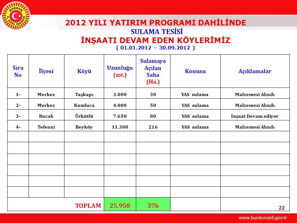 2012 YILI YATIRIM PROGRAMI DAHİLİNDE SULAMA TESİSİ