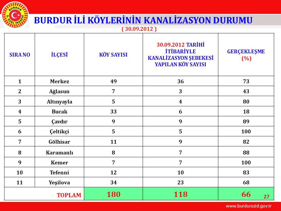 BURDUR İLİ KÖYLERİNİN KANALİZASYON DURUMU 180 118 66
