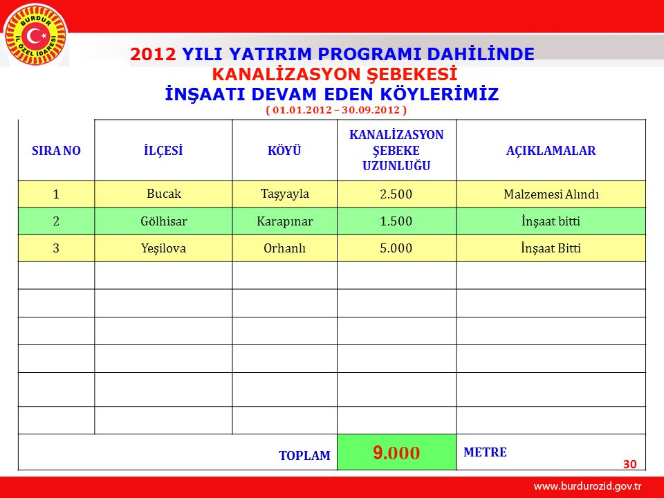 9.000 2012 YILI YATIRIM PROGRAMI DAHİLİNDE KANALİZASYON ŞEBEKESİ