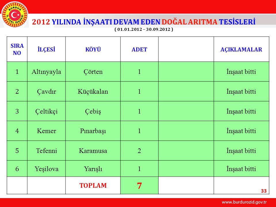 2012 YILINDA İNŞAATI DEVAM EDEN DOĞAL ARITMA TESİSLERİ ( 01. 01