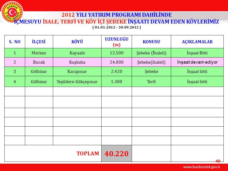40.220 2012 YILI YATIRIM PROGRAMI DAHİLİNDE