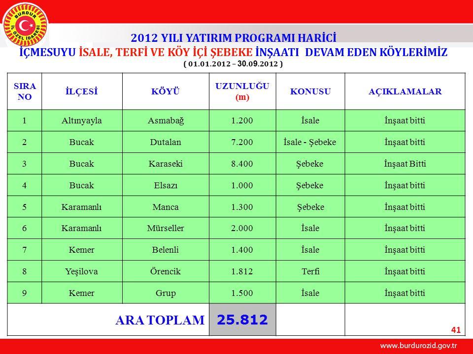 ARA TOPLAM 25.812 2012 YILI YATIRIM PROGRAMI HARİCİ