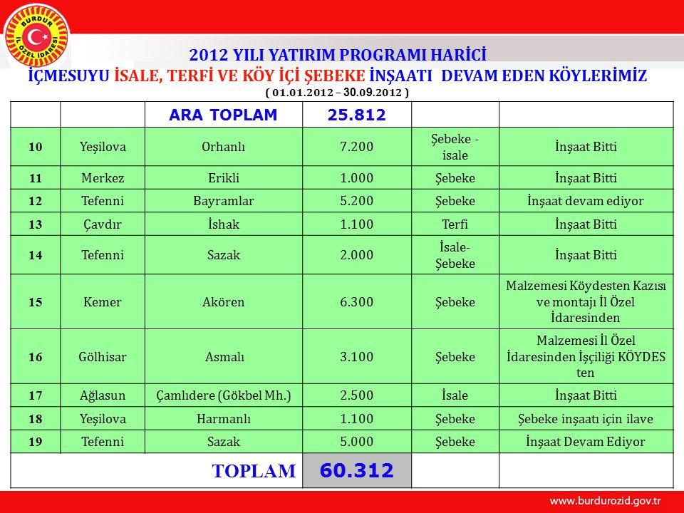 TOPLAM 60.312 2012 YILI YATIRIM PROGRAMI HARİCİ