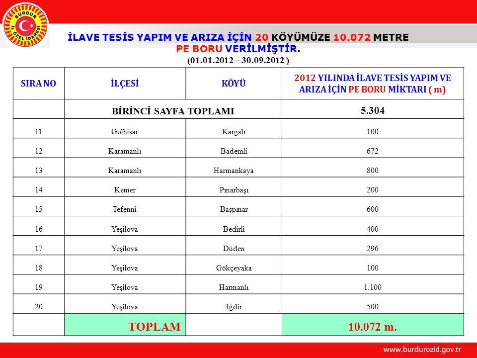 TOPLAM 10.072 m. 5.304 BİRİNCİ SAYFA TOPLAMI