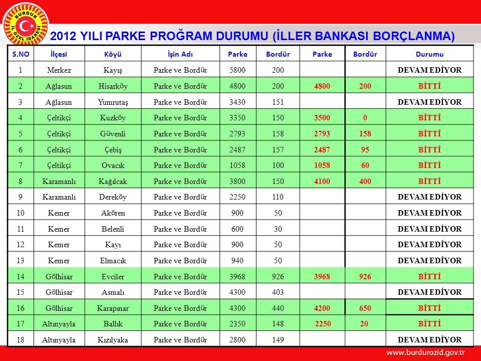 2012 YILI PARKE PROĞRAM DURUMU (İLLER BANKASI BORÇLANMA)