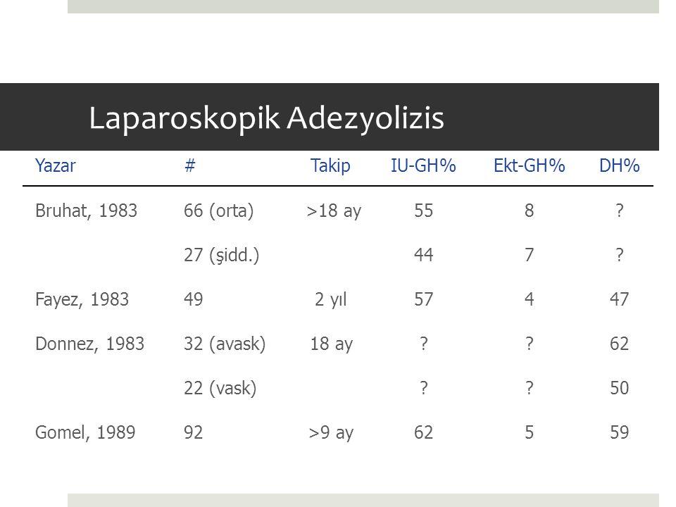 Laparoskopik Adezyolizis