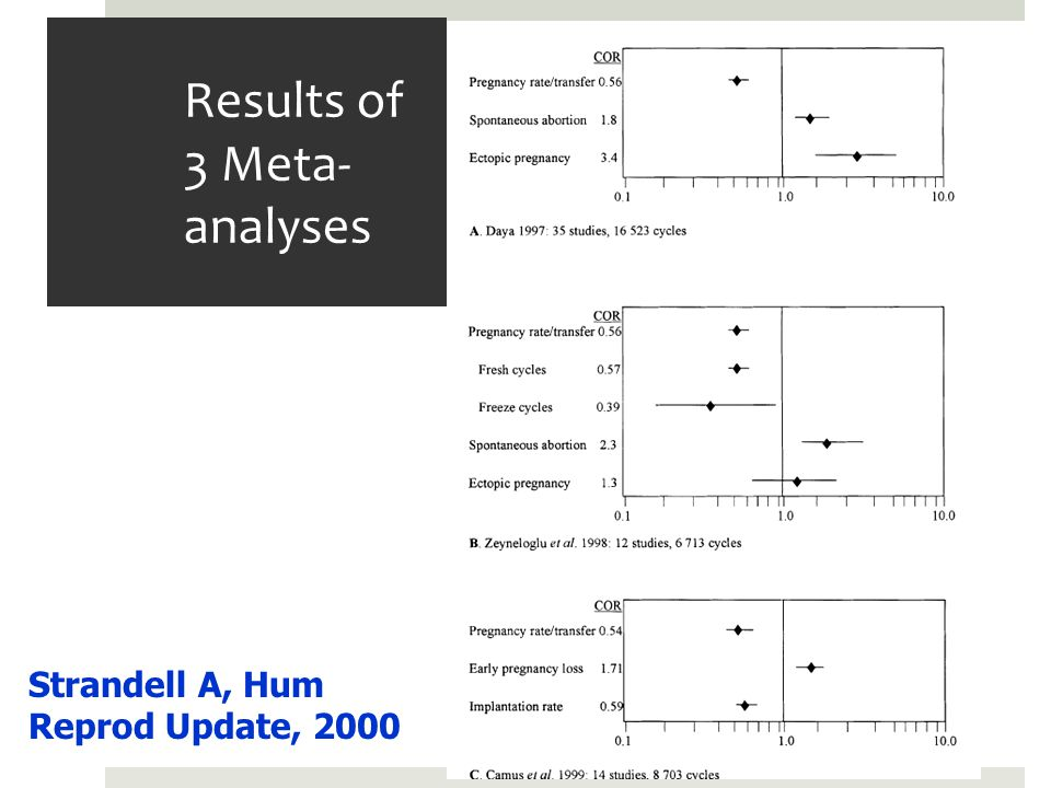 Results of 3 Meta-analyses