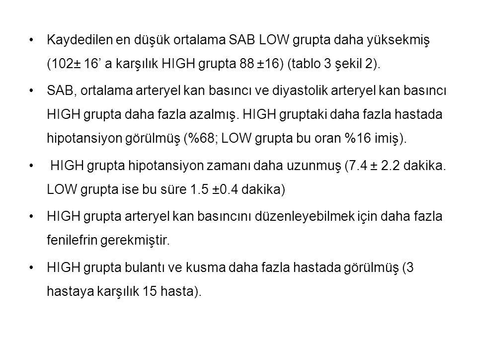 Kaydedilen en düşük ortalama SAB LOW grupta daha yüksekmiş (102± 16' a karşılık HIGH grupta 88 ±16) (tablo 3 şekil 2).