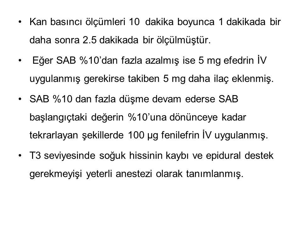 Kan basıncı ölçümleri 10 dakika boyunca 1 dakikada bir daha sonra 2