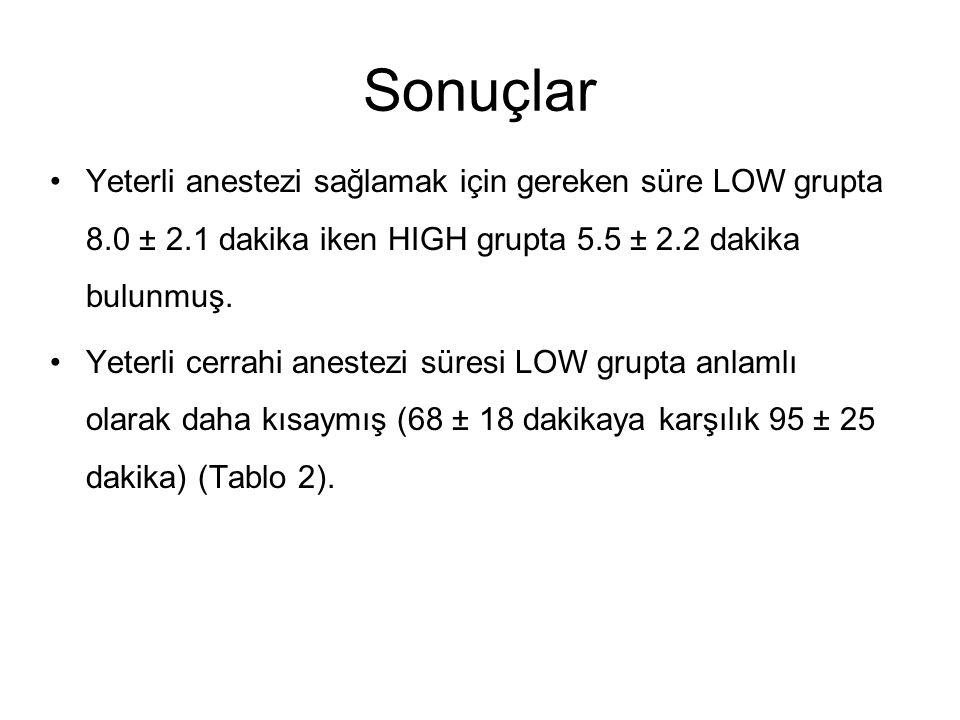 Sonuçlar Yeterli anestezi sağlamak için gereken süre LOW grupta 8.0 ± 2.1 dakika iken HIGH grupta 5.5 ± 2.2 dakika bulunmuş.