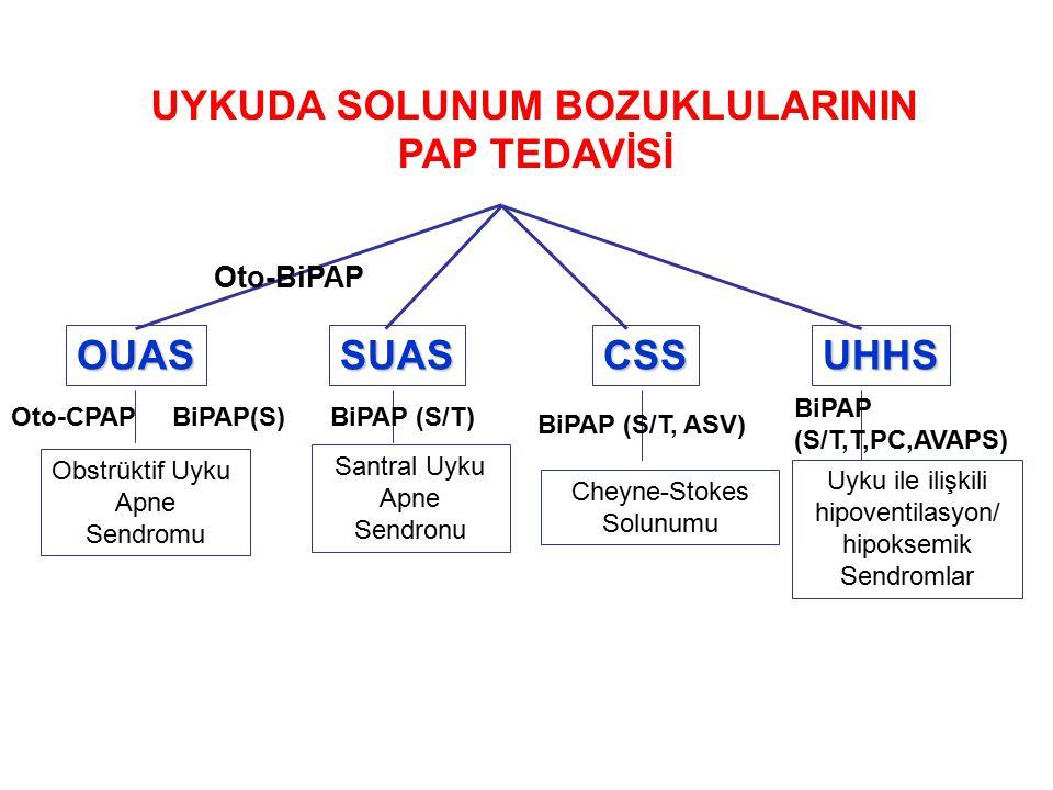 UYKUDA SOLUNUM BOZUKLULARININ PAP TEDAVİSİ