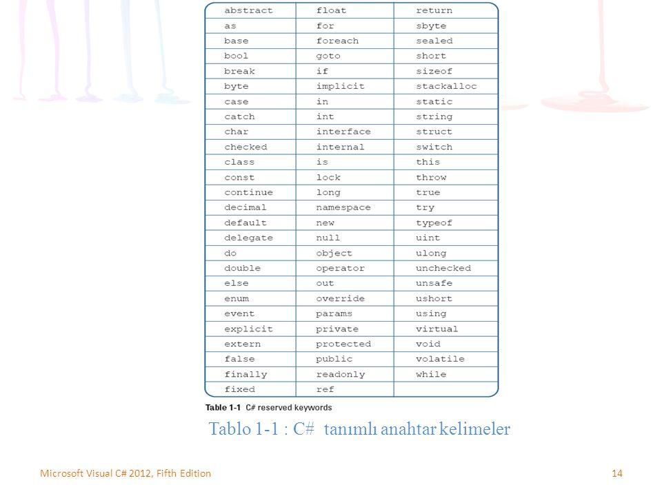 Tablo 1-1 : C# tanımlı anahtar kelimeler