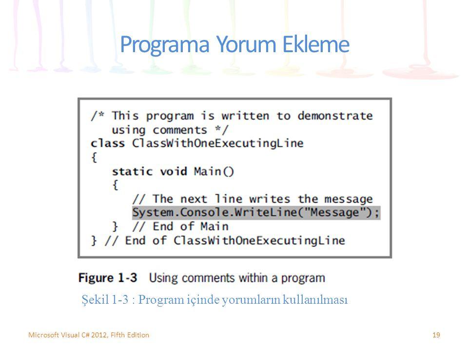 Programa Yorum Ekleme Şekil 1-3 : Program içinde yorumların kullanılması.