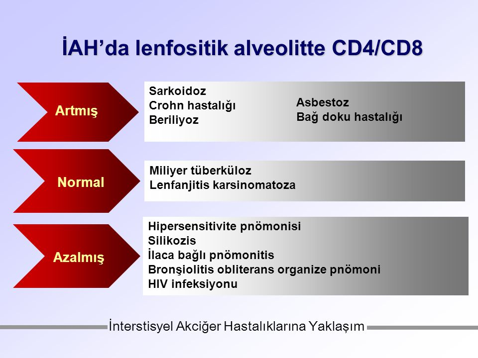 İAH'da lenfositik alveolitte CD4/CD8