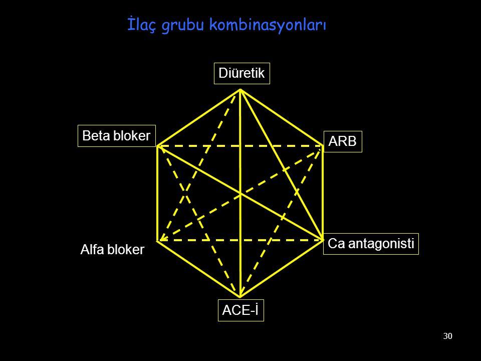 İlaç grubu kombinasyonları