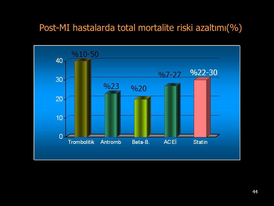 Post-MI hastalarda total mortalite riski azaltımı(%)