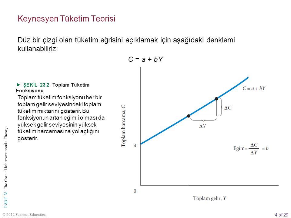 Keynesyen Tüketim Teorisi