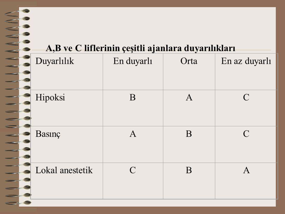 A,B ve C liflerinin çeşitli ajanlara duyarılıkları