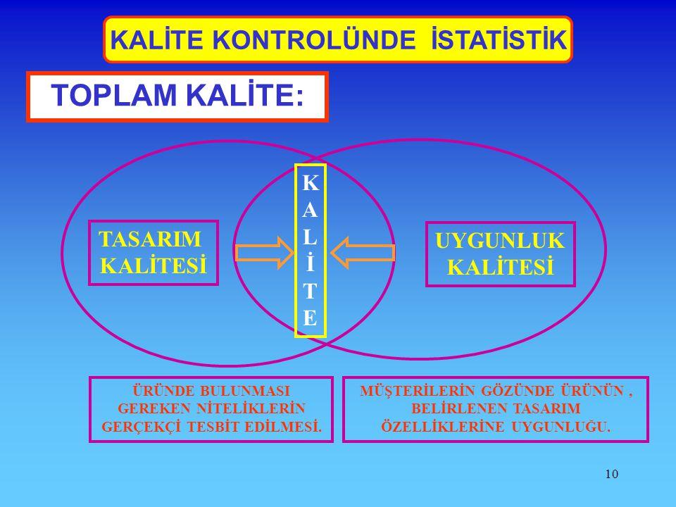 TOPLAM KALİTE: KALİTE KONTROLÜNDE İSTATİSTİK KALİTE TASARIM UYGUNLUK