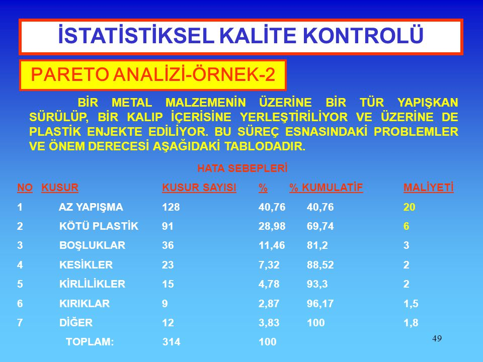 İSTATİSTİKSEL KALİTE KONTROLÜ PARETO ANALİZİ-ÖRNEK-2