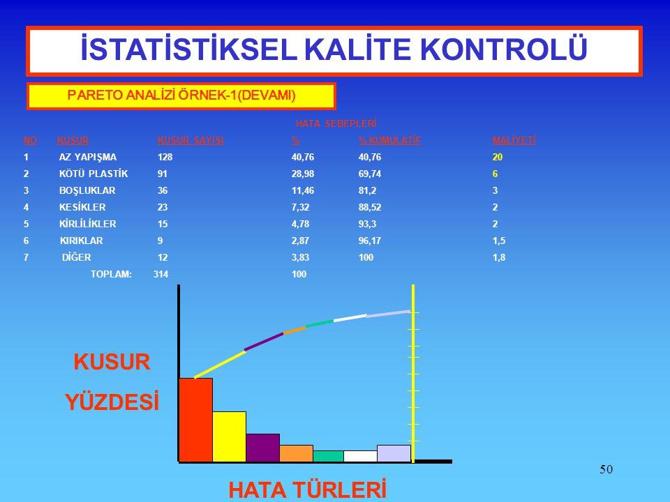 İSTATİSTİKSEL KALİTE KONTROLÜ PARETO ANALİZİ ÖRNEK-1(DEVAMI)