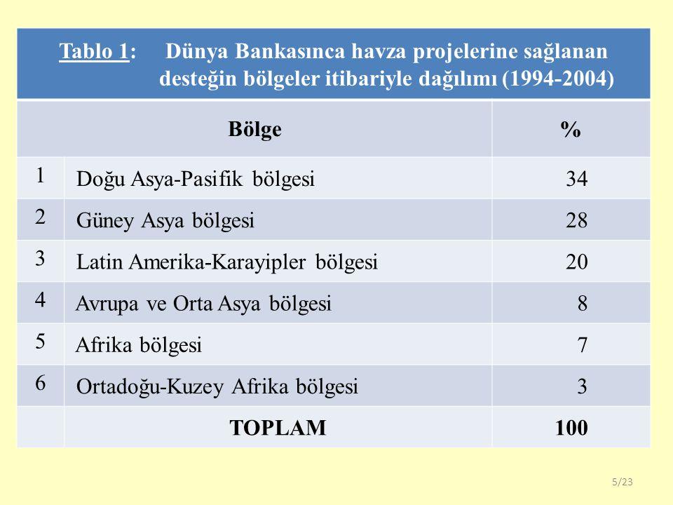 Tablo 1: Dünya Bankasınca havza projelerine sağlanan desteğin bölgeler itibariyle dağılımı (1994-2004)