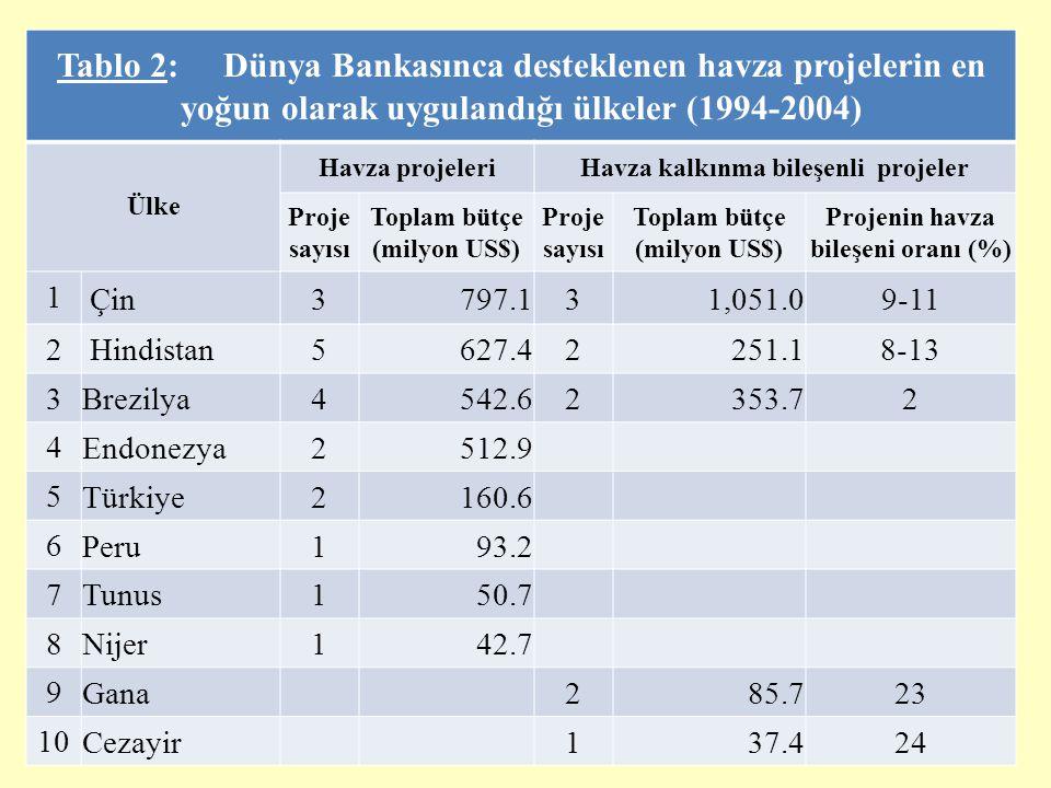 Tablo 2: Dünya Bankasınca desteklenen havza projelerin en yoğun olarak uygulandığı ülkeler (1994-2004)