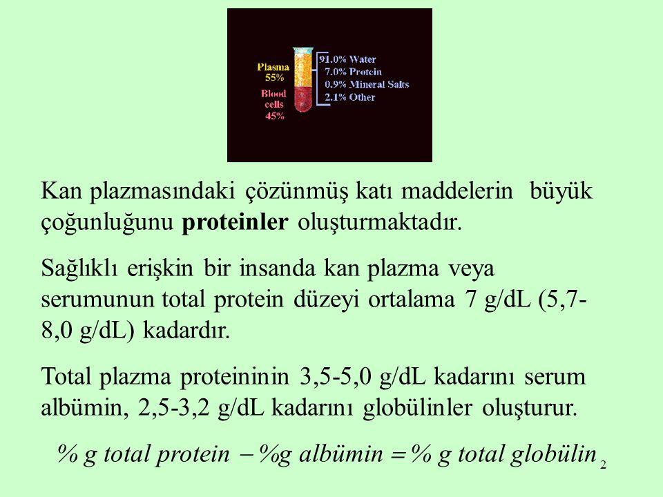 % g total protein  %g albümin  % g total globülin