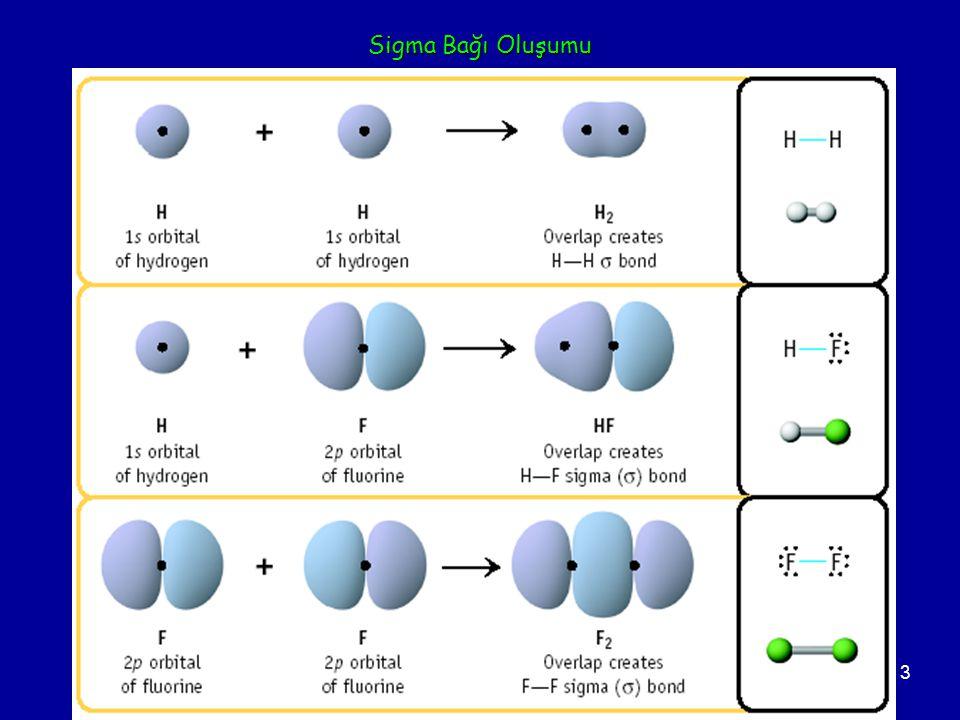 Sigma Bağı Oluşumu Two s orbitals overlap Two p orbitals overlap