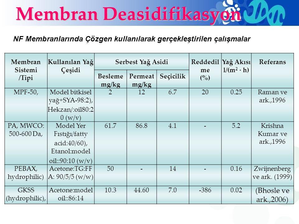 Membran Deasidifikasyon
