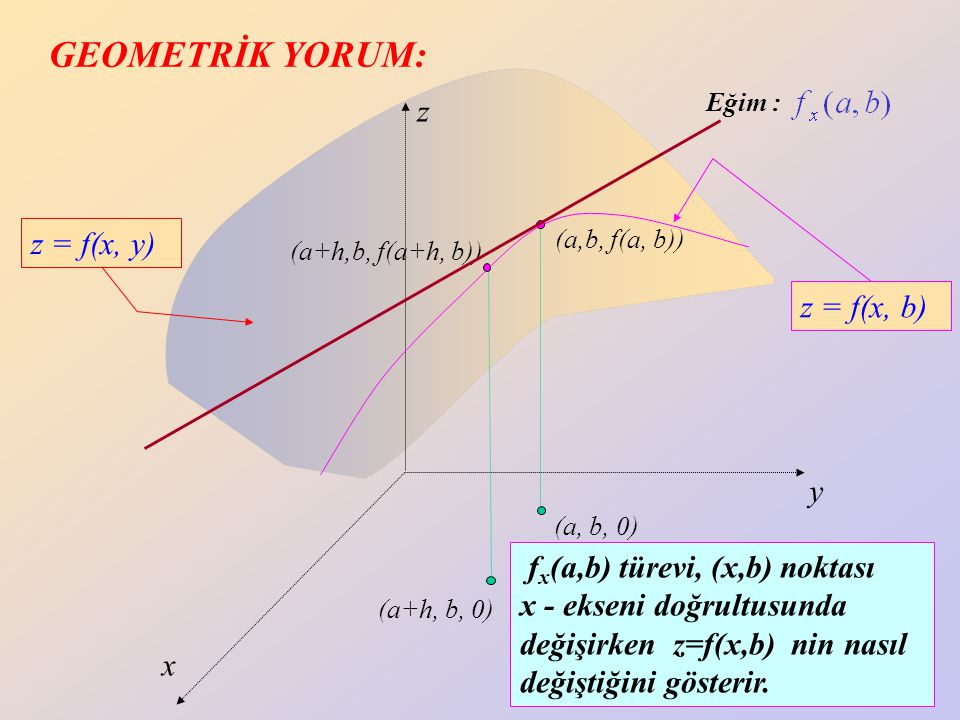 GEOMETRİK YORUM: z z = f(x, y) z = f(x, b) y