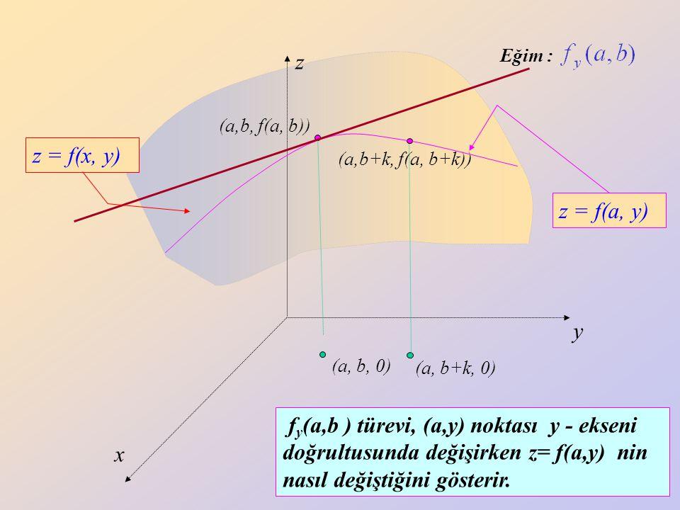 Eğim : z. y. x. z = f(a, y) (a,b, f(a, b)) z = f(x, y) (a,b+k, f(a, b+k)) (a, b, 0) (a, b+k, 0)