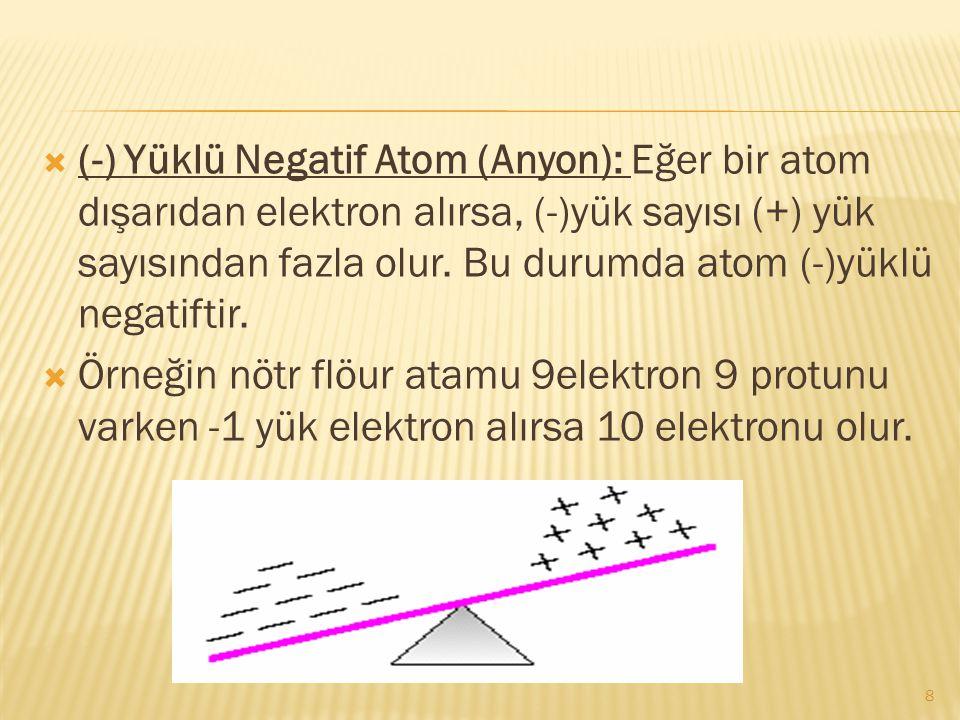 (-) Yüklü Negatif Atom (Anyon): Eğer bir atom dışarıdan elektron alırsa, (-)yük sayısı (+) yük sayısından fazla olur. Bu durumda atom (-)yüklü negatiftir.