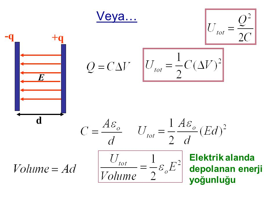 Veya… +q -q d E Elektrik alanda depolanan enerji yoğunluğu