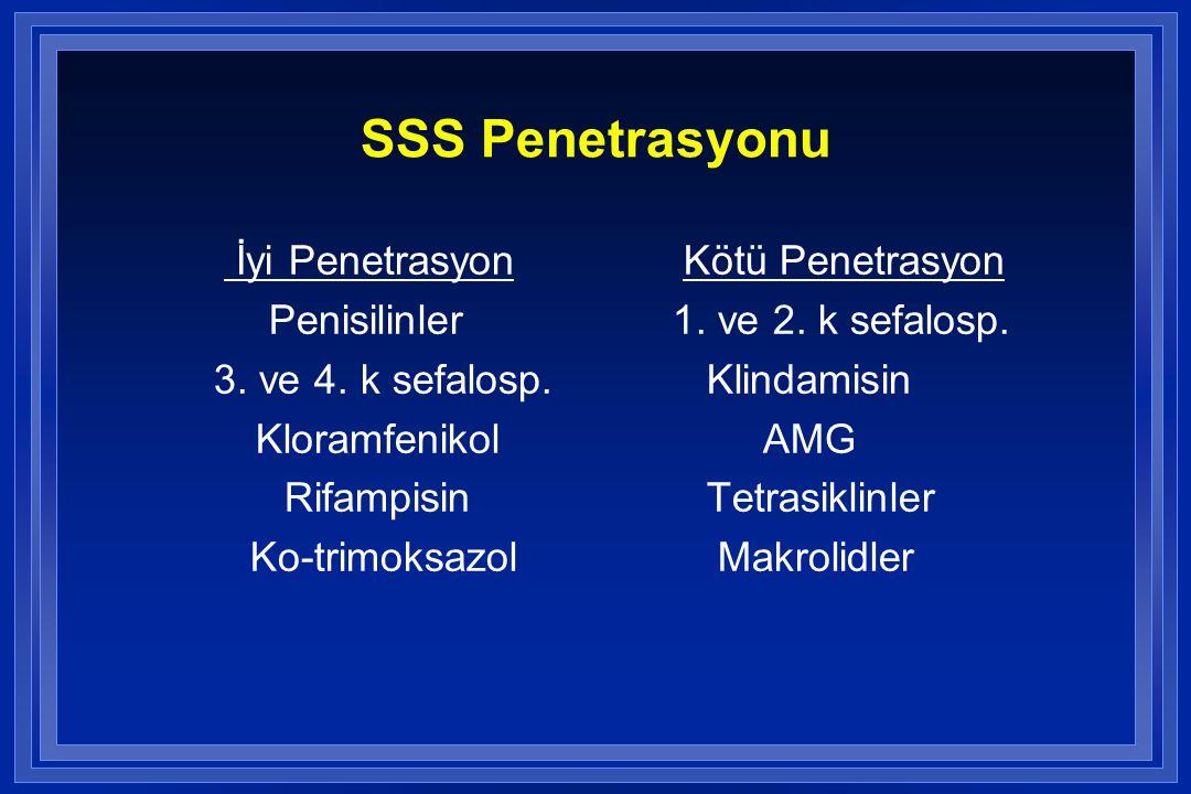 SSS Penetrasyonu İyi Penetrasyon Penisilinler 3. ve 4. k sefalosp.