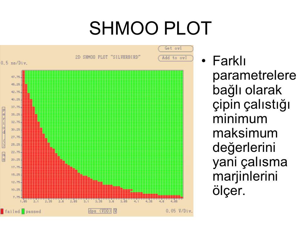 SHMOO PLOT Farklı parametrelere bağlı olarak çipin çalıstığı minimum maksimum değerlerini yani çalısma marjinlerini ölçer.
