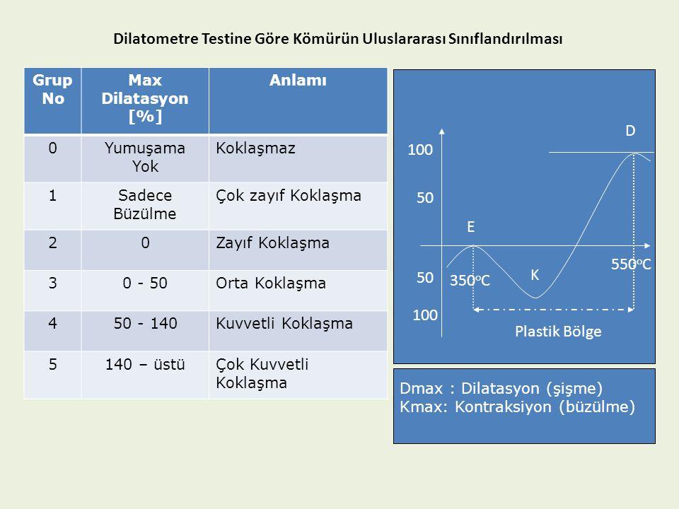 Dilatometre Testine Göre Kömürün Uluslararası Sınıflandırılması
