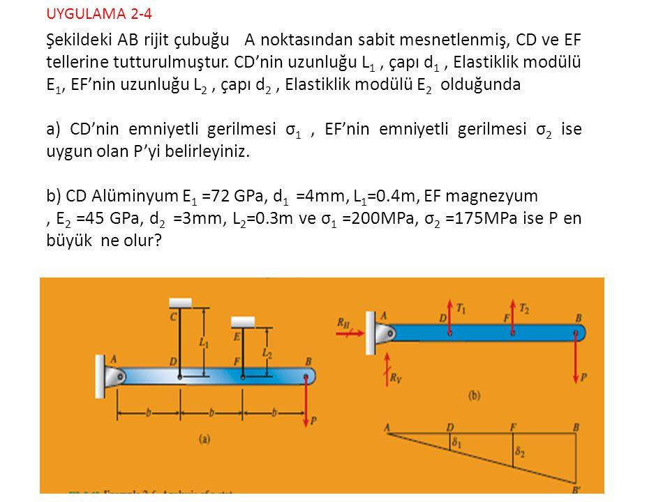 b) CD Alüminyum E1 =72 GPa, d1 =4mm, L1=0.4m, EF magnezyum