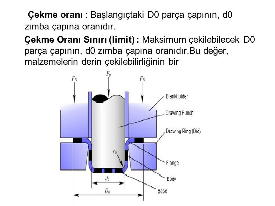 Çekme oranı : Başlangıçtaki D0 parça çapının, d0 zımba çapına oranıdır.