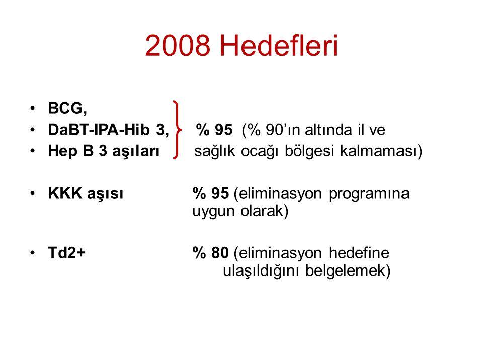 2008 Hedefleri BCG, DaBT-IPA-Hib 3, % 95 (% 90'ın altında il ve