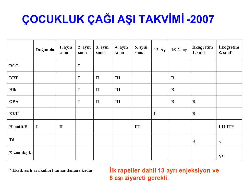 ÇOCUKLUK ÇAĞI AŞI TAKVİMİ -2007