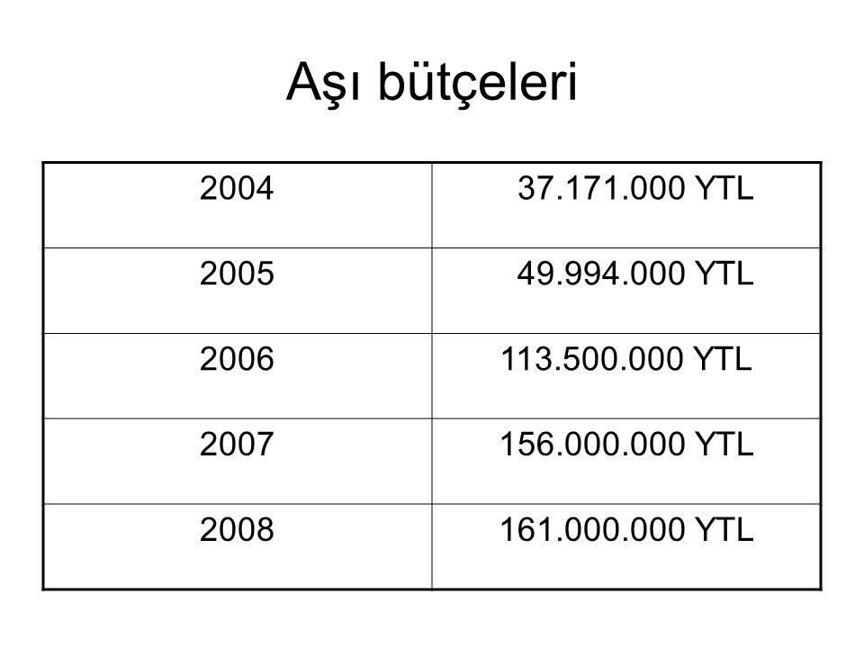 Aşı bütçeleri 2004. 37.171.000 YTL. 2005. 49.994.000 YTL. 2006. 113.500.000 YTL. 2007. 156.000.000 YTL.