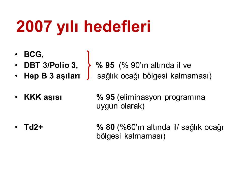 2007 yılı hedefleri BCG, DBT 3/Polio 3, % 95 (% 90'ın altında il ve
