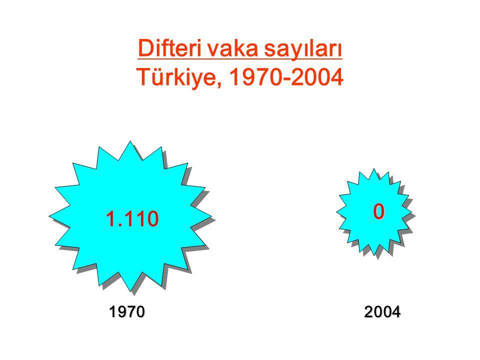 Difteri vaka sayıları Türkiye, 1970-2004