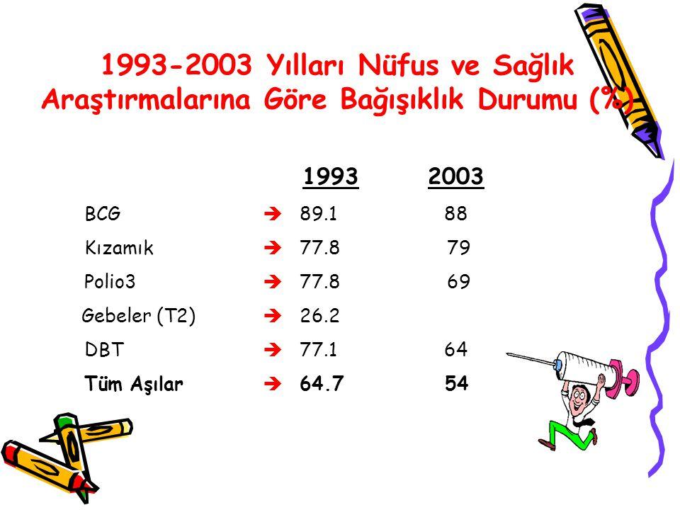 1993-2003 Yılları Nüfus ve Sağlık Araştırmalarına Göre Bağışıklık Durumu (%)