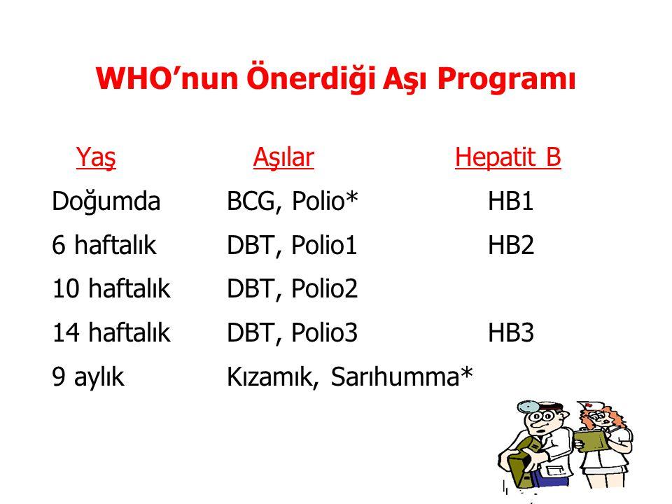 WHO'nun Önerdiği Aşı Programı