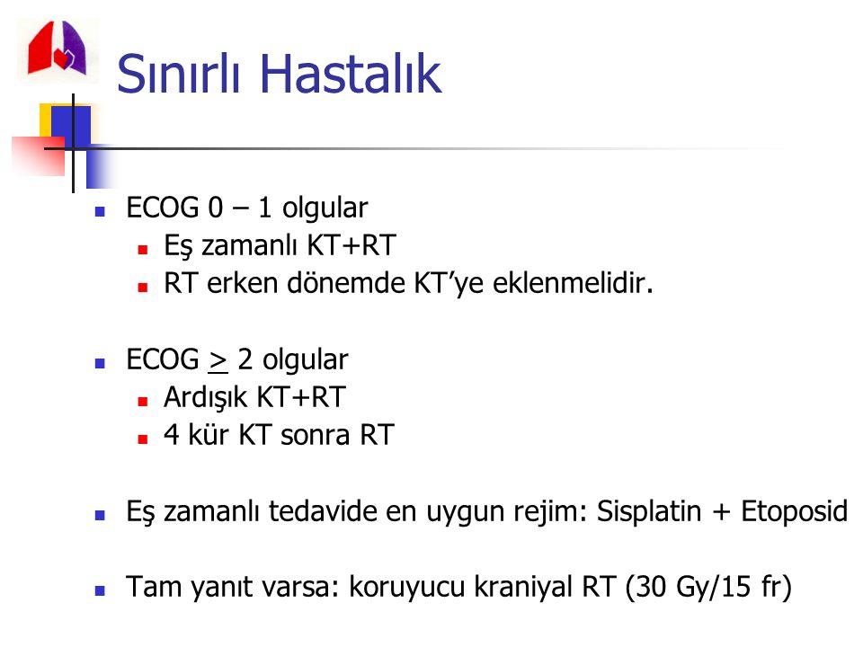 Sınırlı Hastalık ECOG 0 – 1 olgular Eş zamanlı KT+RT