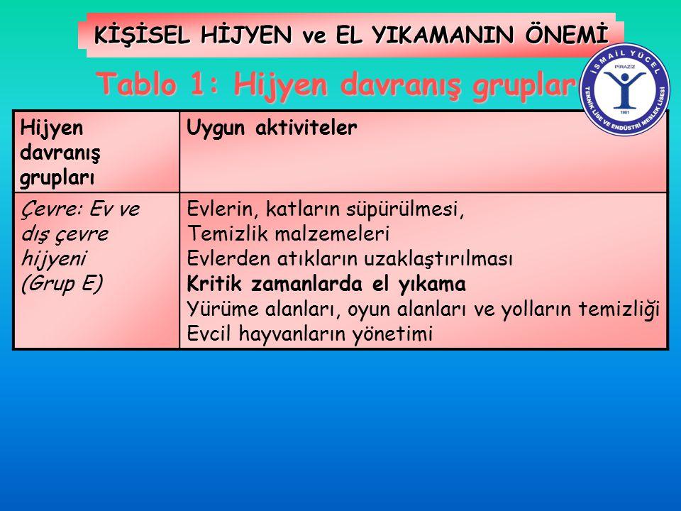 KİŞİSEL HİJYEN ve EL YIKAMANIN ÖNEMİ Tablo 1: Hijyen davranış grupları