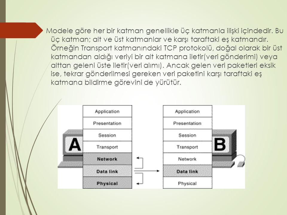 Modele göre her bir katman genellikle üç katmanla ilişki içindedir